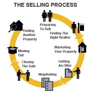 Chilliwack real estate selling process